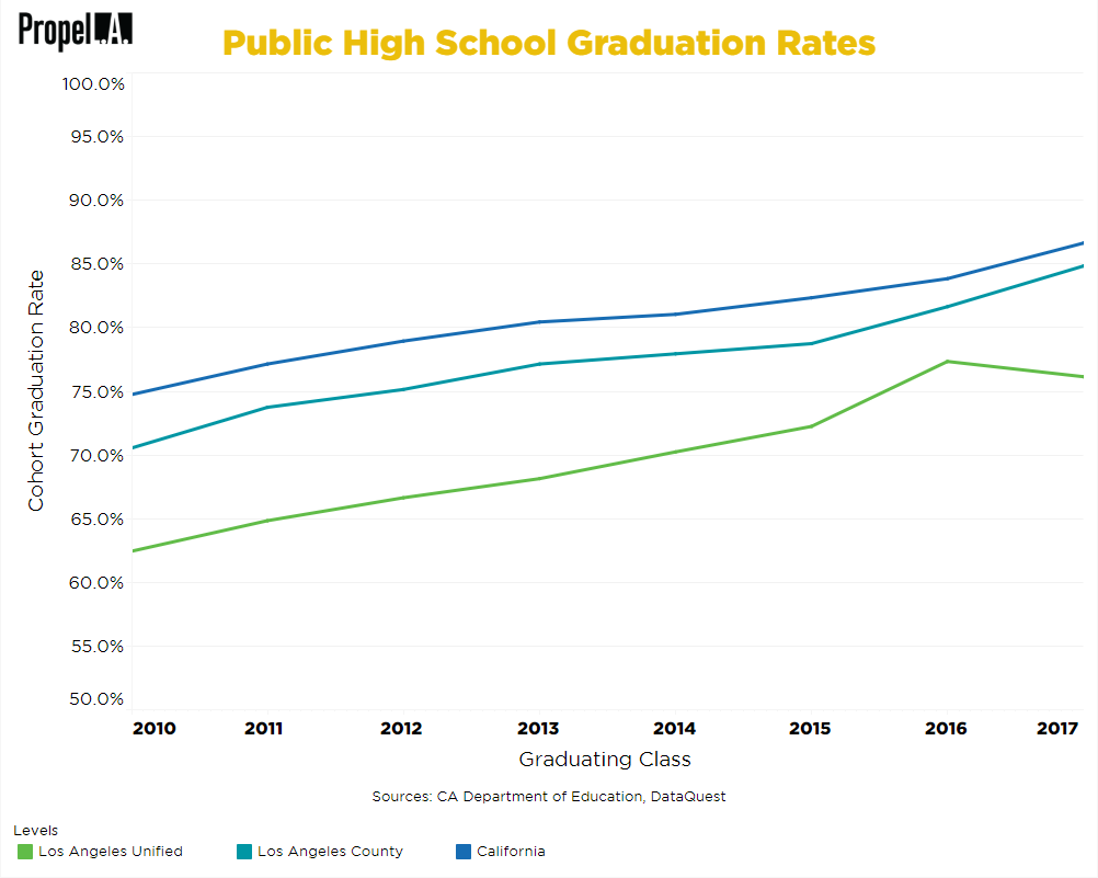 Public High School Graduation Rates