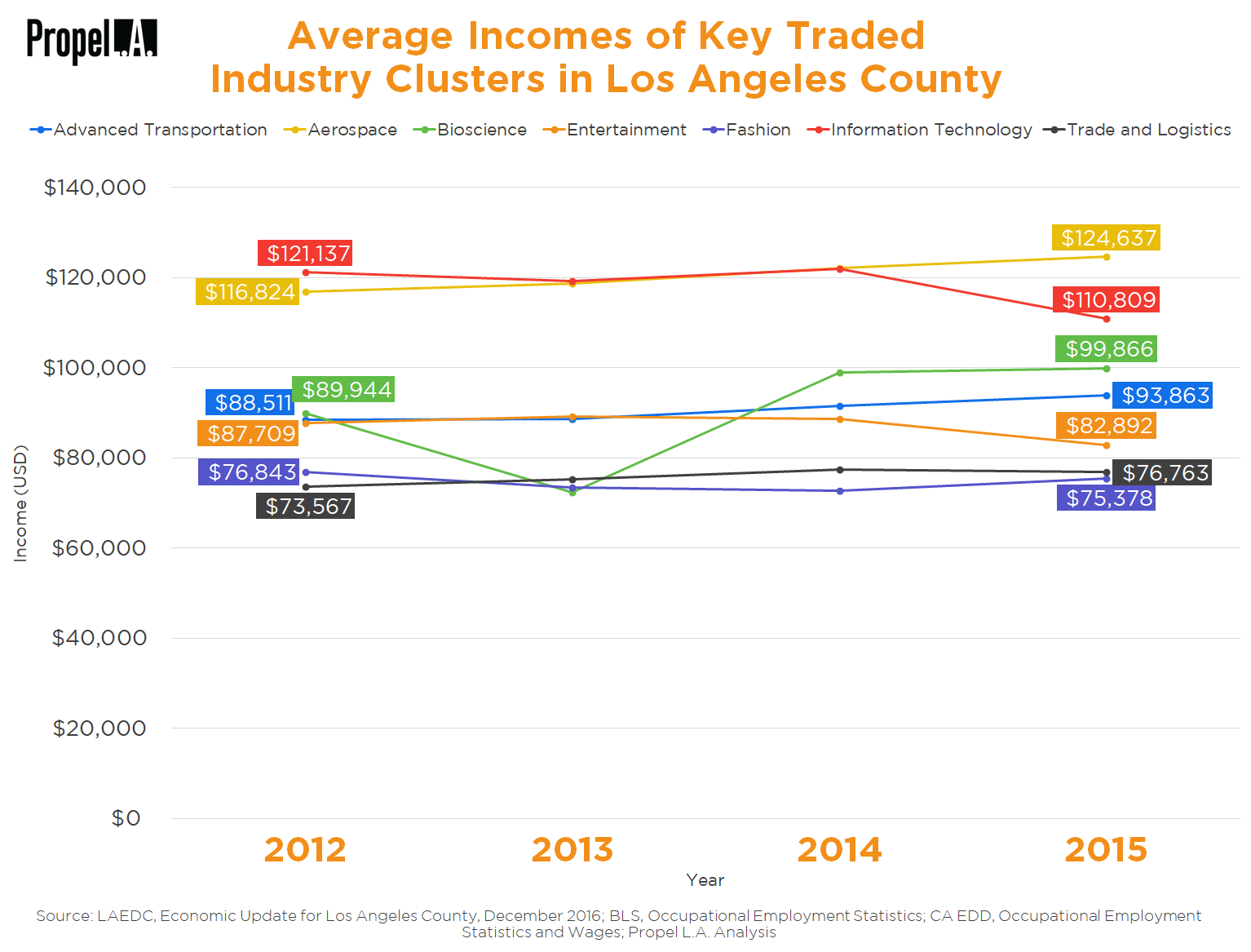 Average Incomes of Key Traded Industry Clusters in Los Angeles County