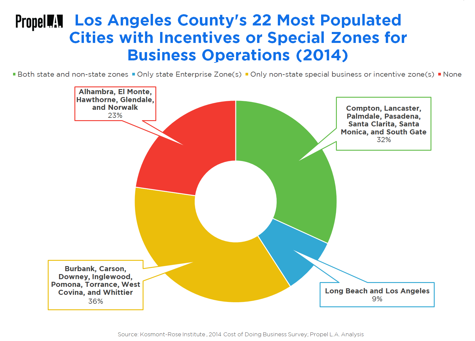 Incentives and Special Zones for Business Operations in Los Angeles County