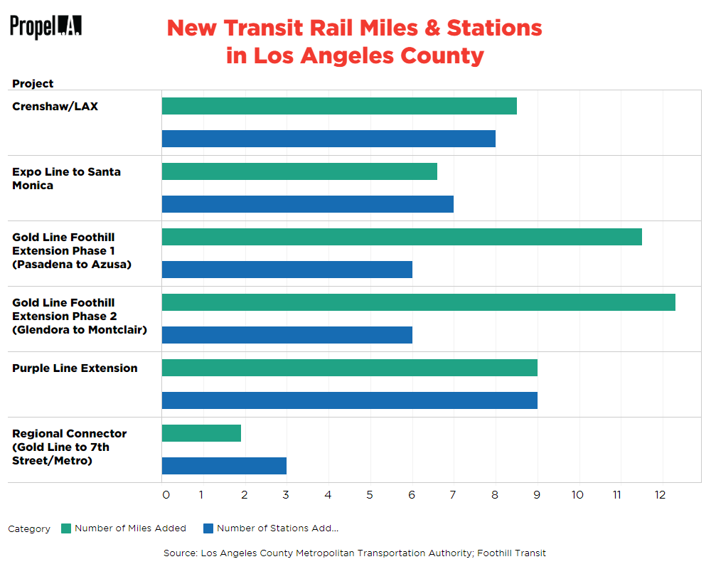 New Transit Rail Miles and Stations Added