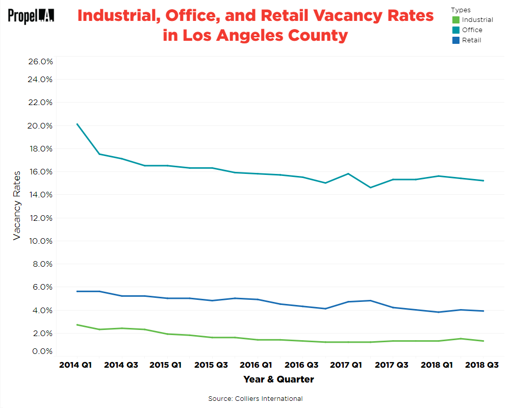 Industrial, Office, and Retail Vacancy Rates