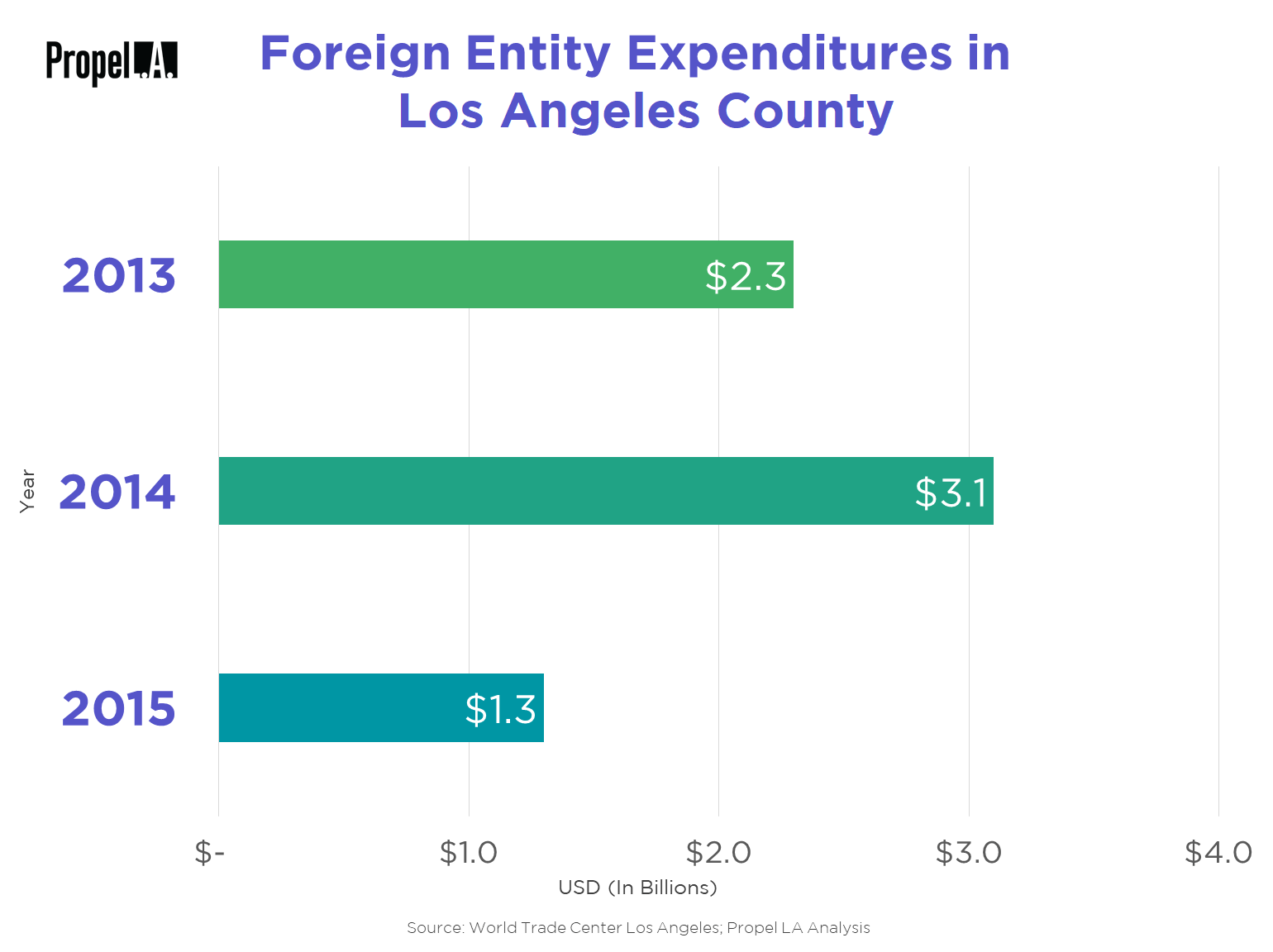 Foreign Entity Expenditures in Los Angeles County