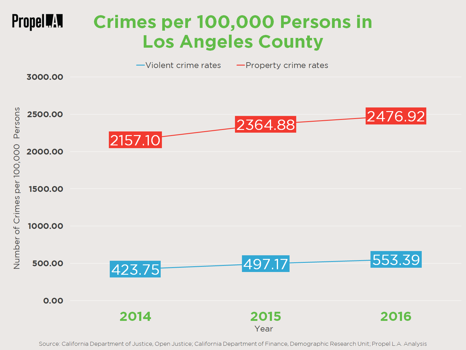 Crime Rates in Los Angeles County