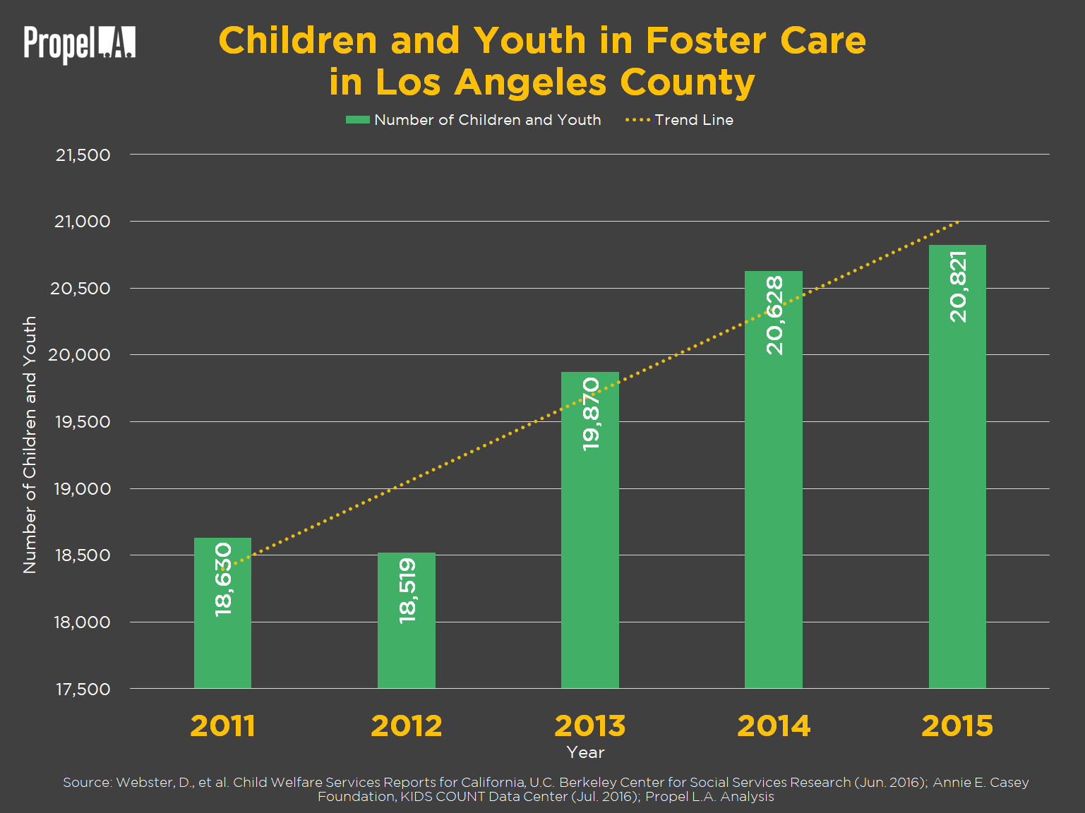 Foster Care in Los Angeles County