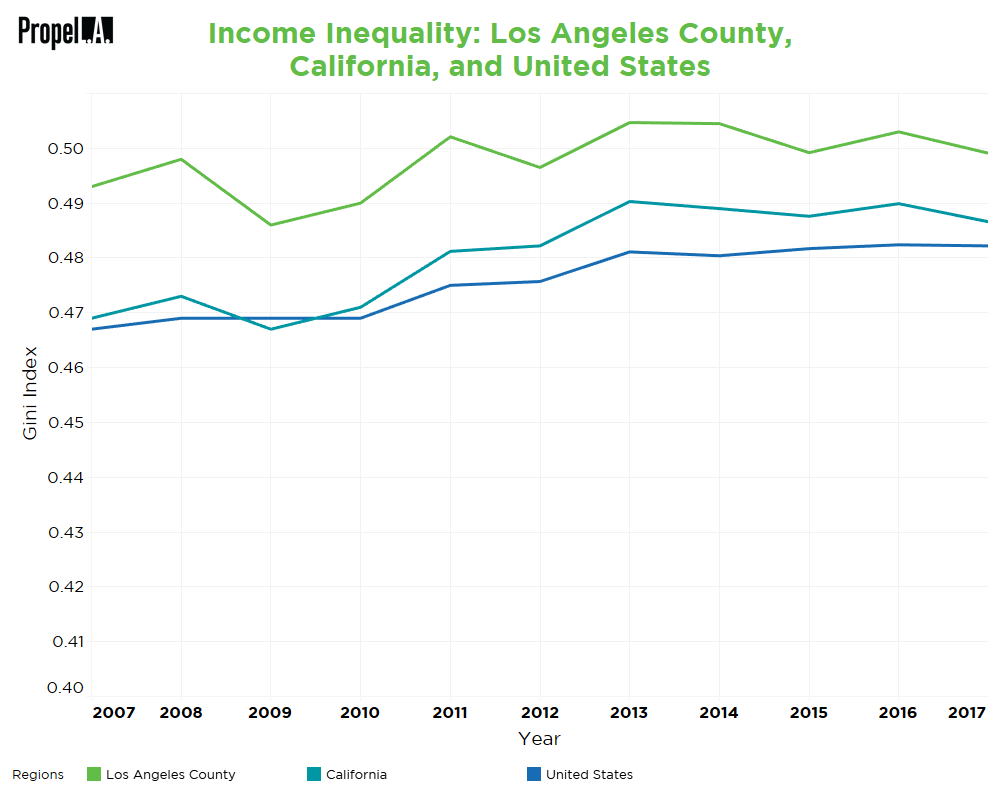 Income Inequality in Los Angeles County, California, and the United States