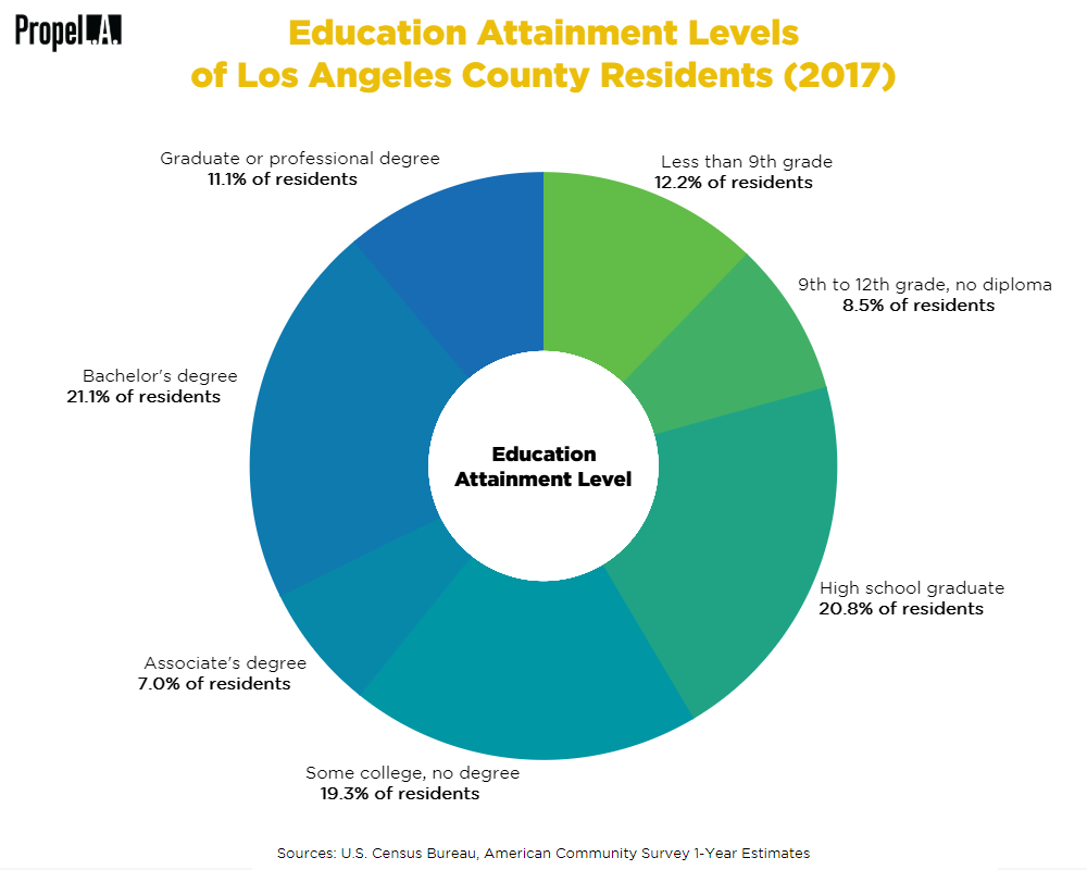 Education Attainment Levels