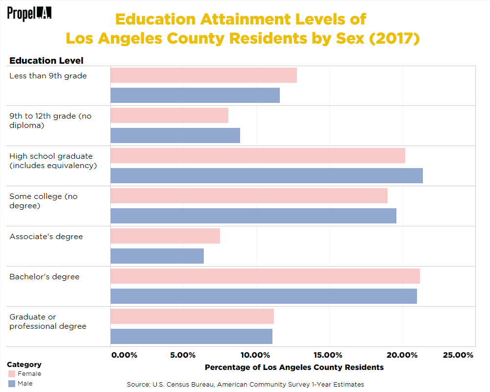 Education Attainment Levels by Sex