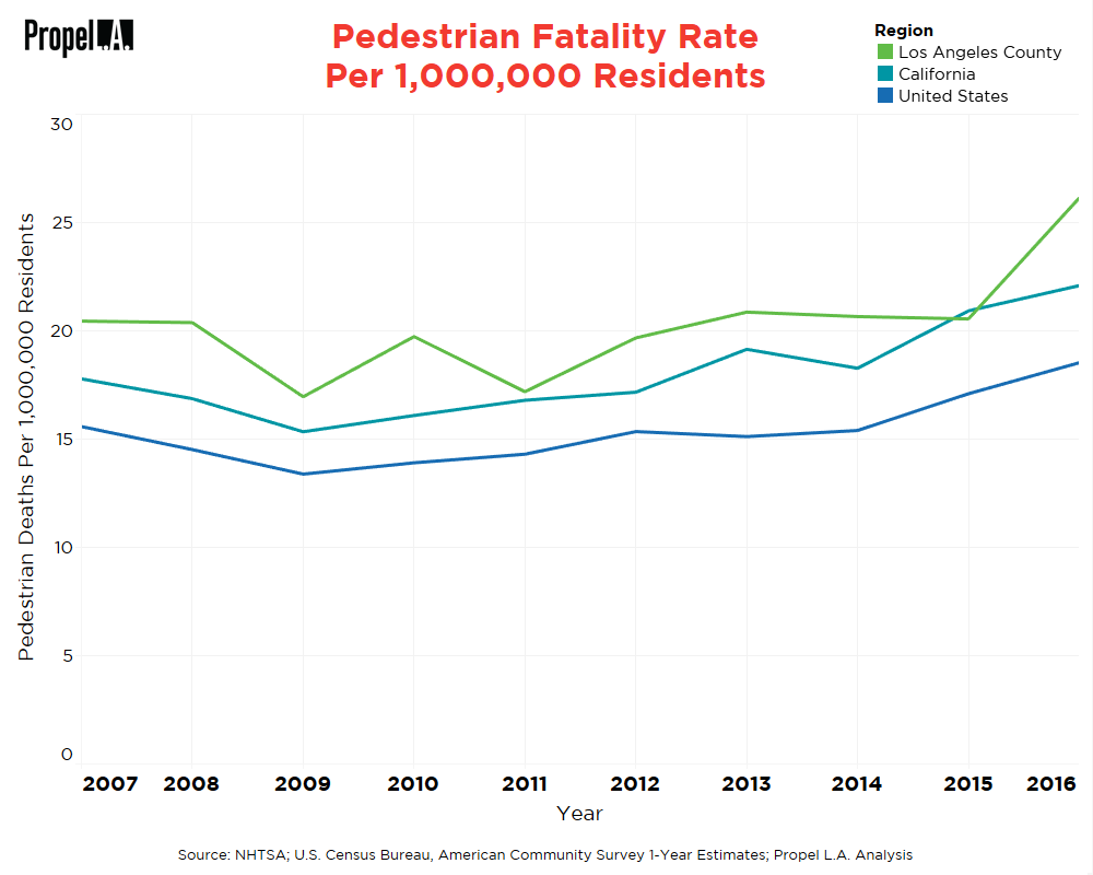 Pedestrian Fatality Rate