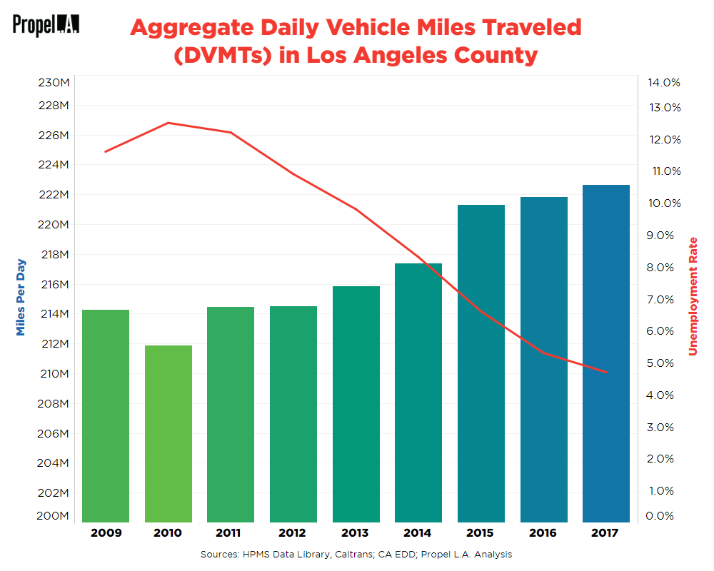 Aggregate Daily Vehicle Miles Traveled vs. Unemployment Rate