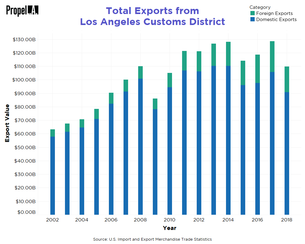 Total Exports from Los Angeles Customs District