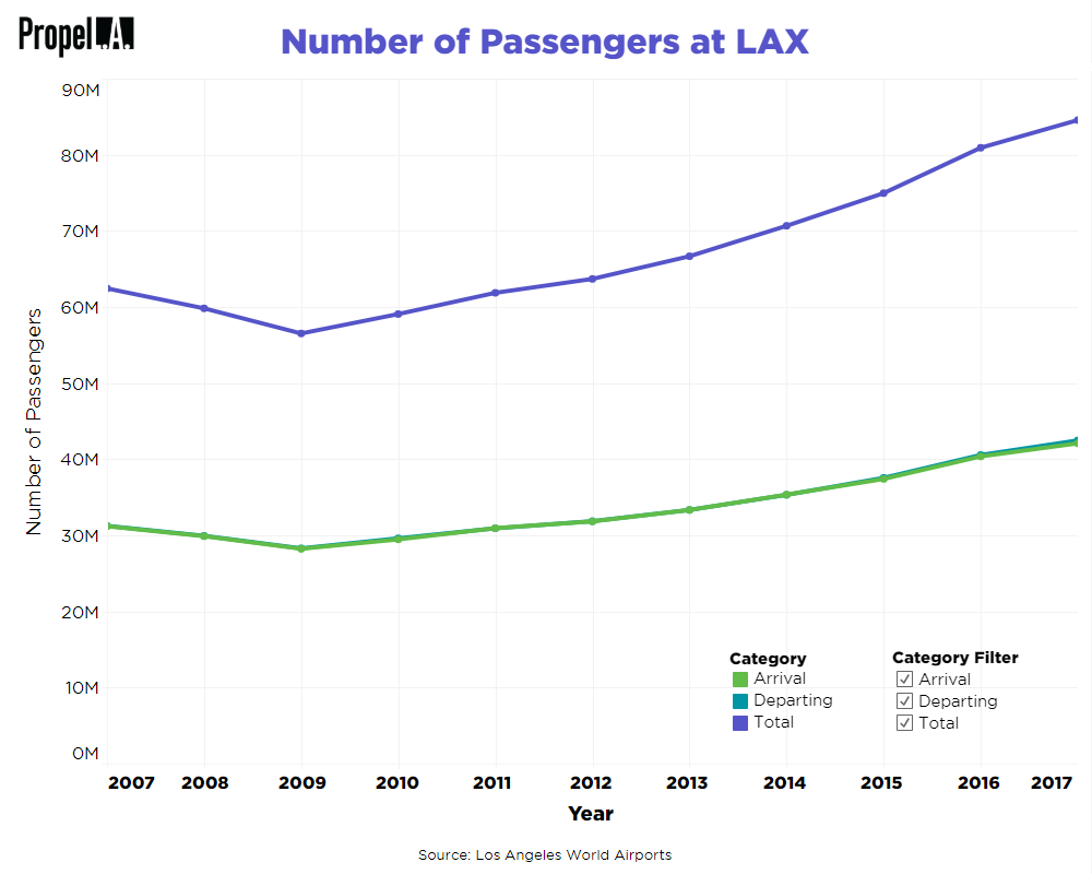 Number of Passengers at LAX
