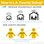 How is LA County doing in resident income?