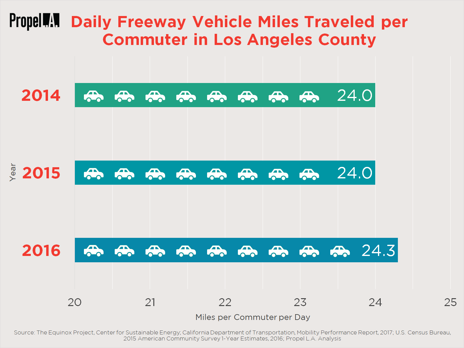 Daily Freeway Vehicle Miles Traveled (VMTs) per Commuter in Los Angeles County