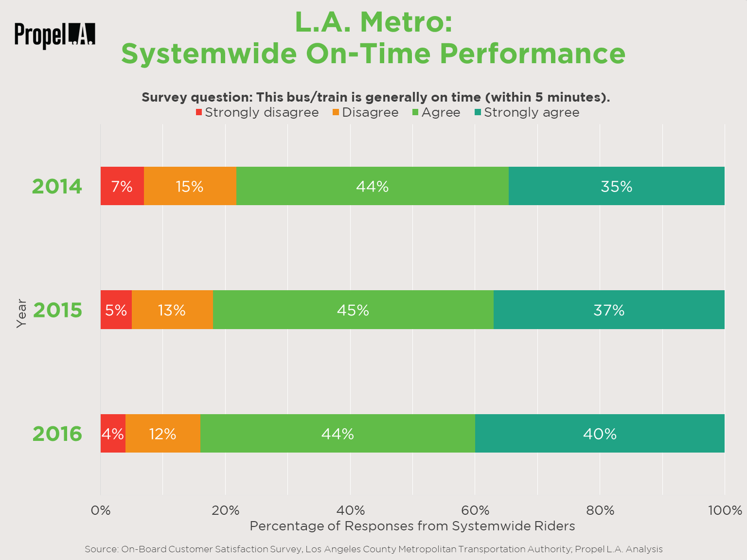 L.A. Metro Systemwide On-Time Performance