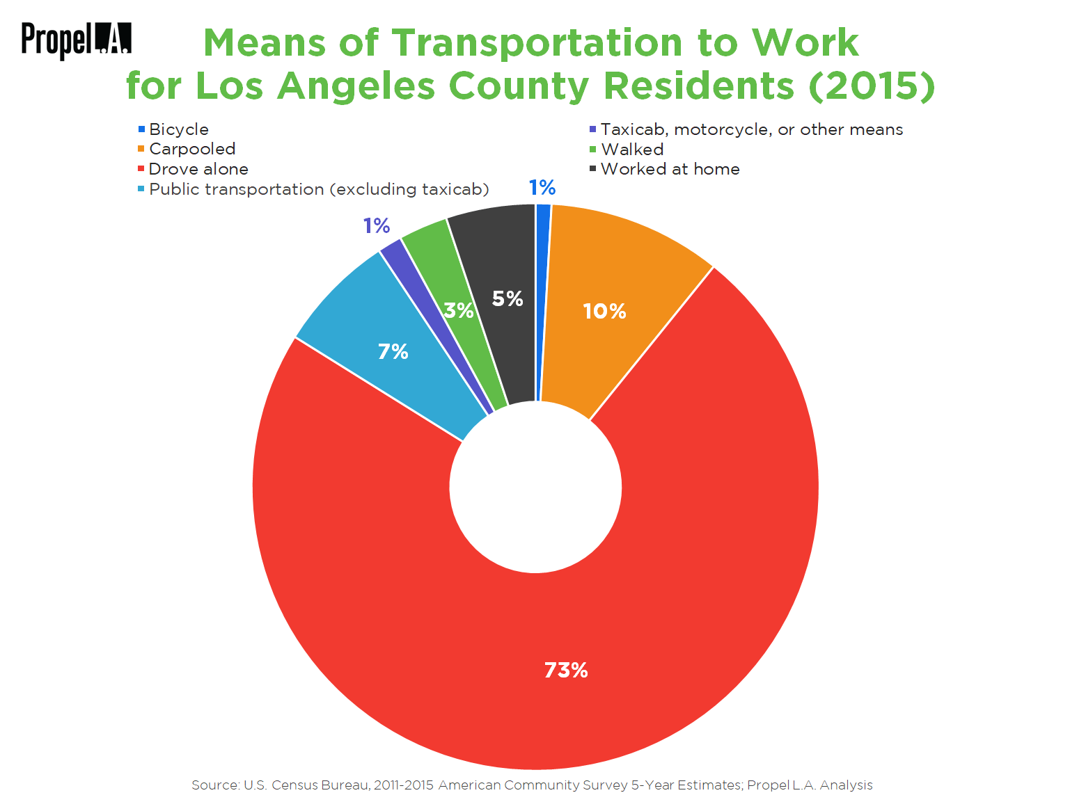 How L.A. County Residents Get to Work (2015)