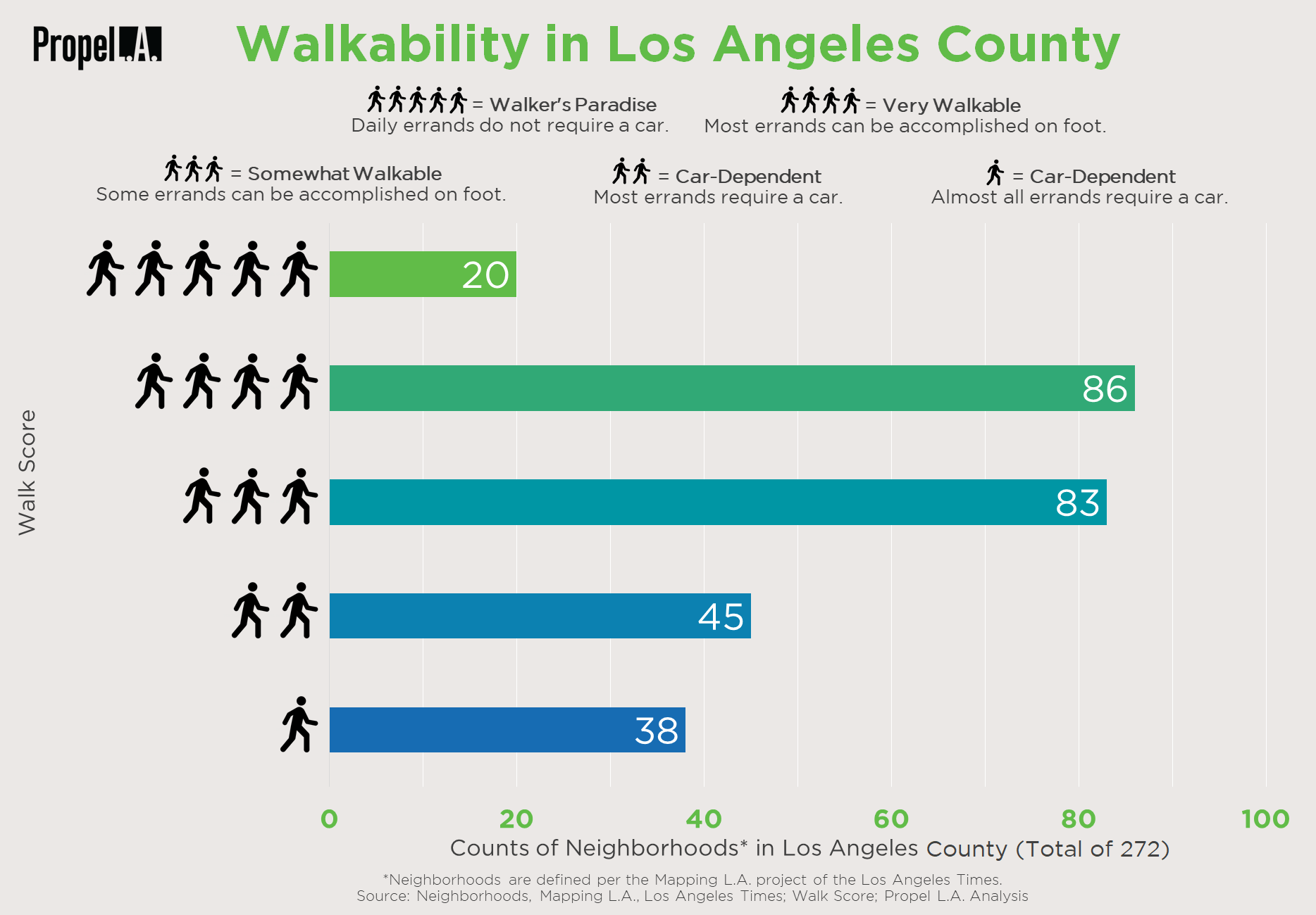 Walkability in Los Angeles County