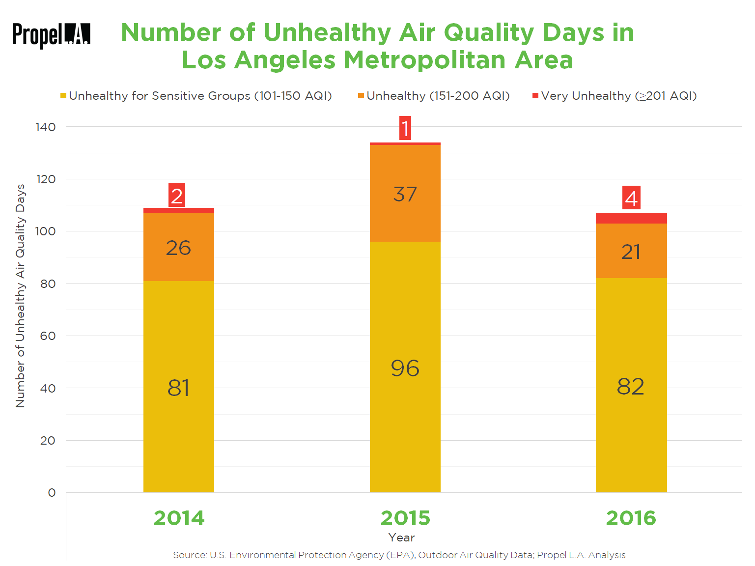 Number of Unhealthy Air Quality Days in L.A. Metropolitan Area