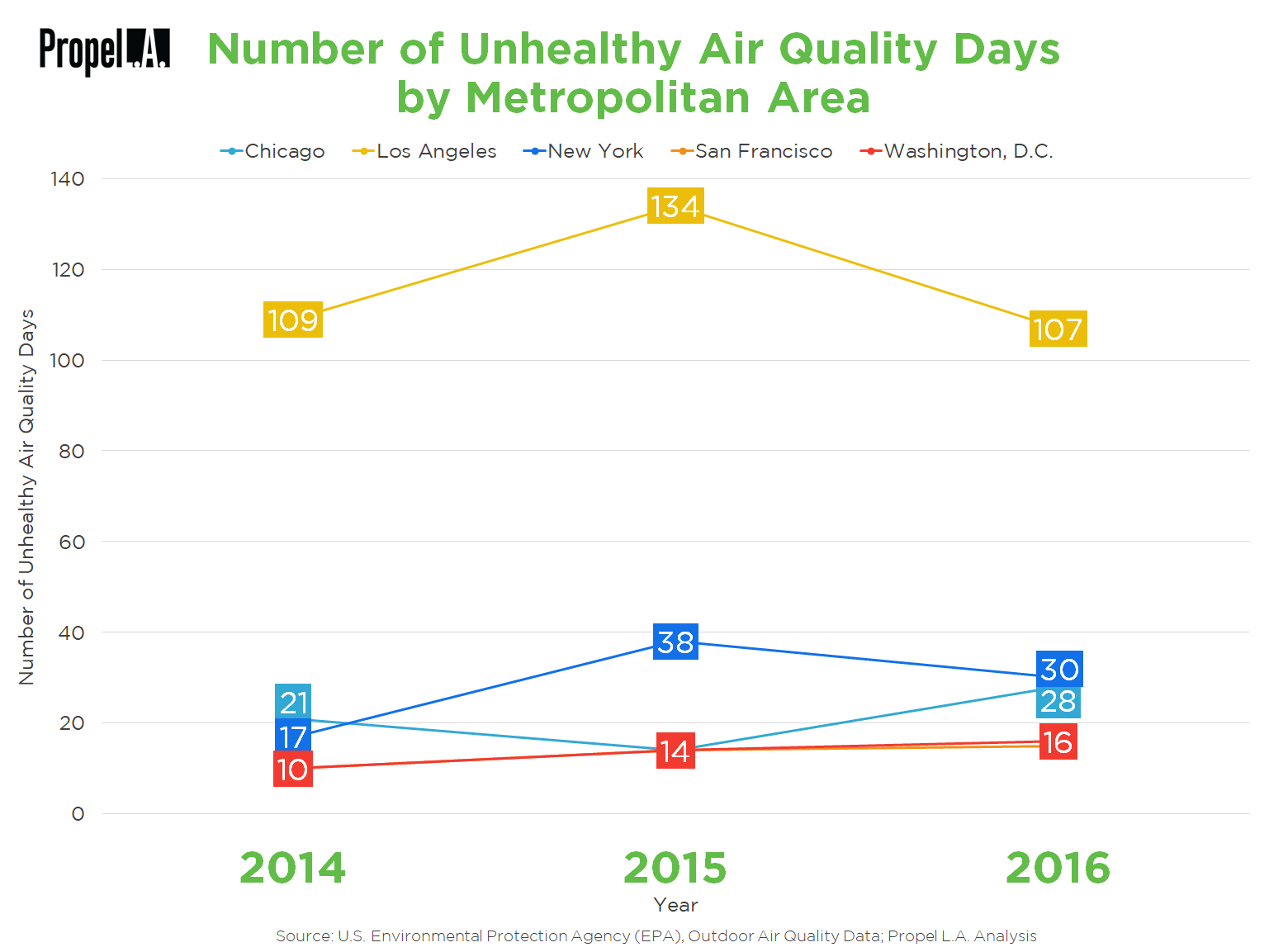 Number of Unhealthy Air Quality Days by Metropolitan Area