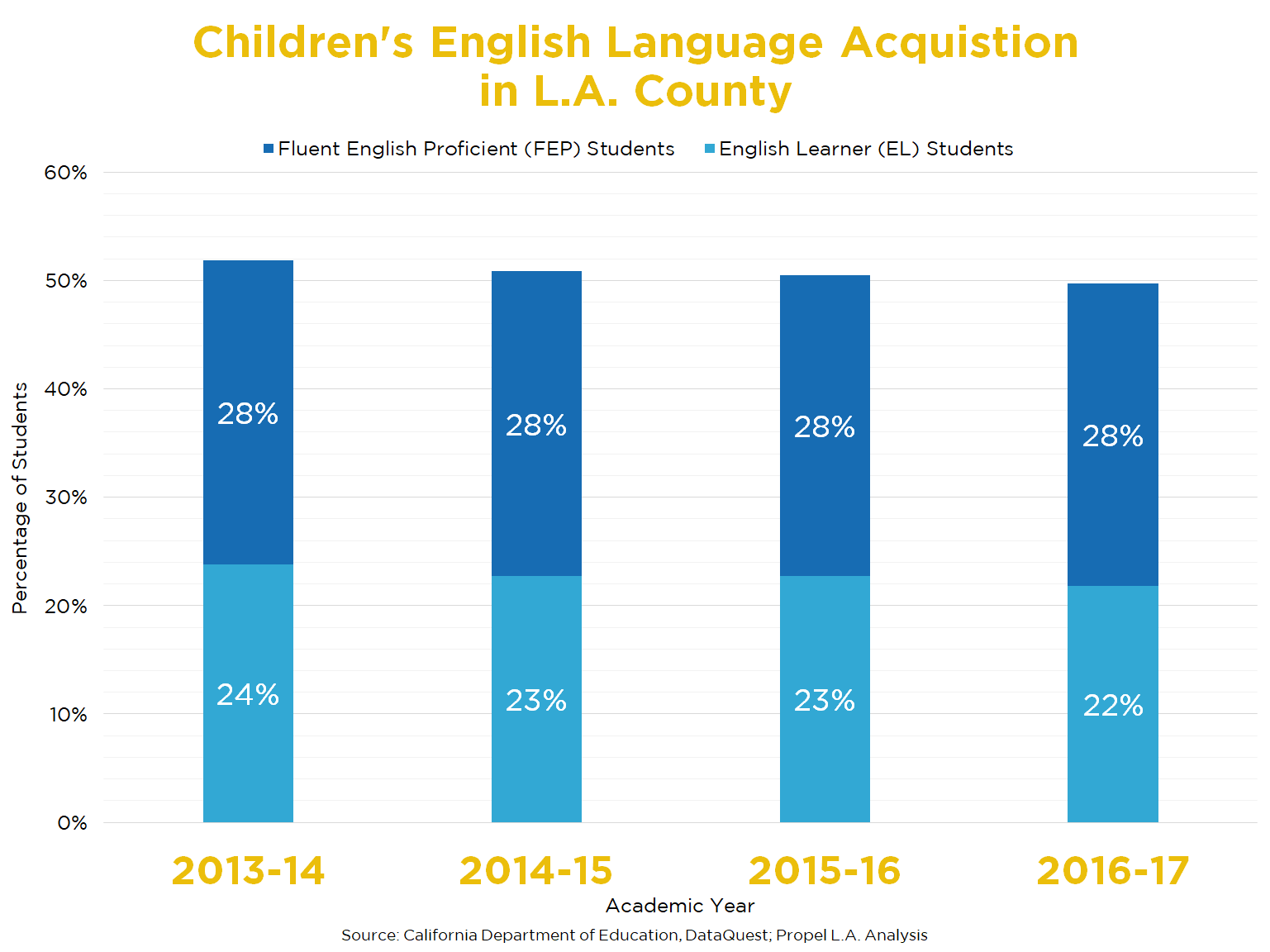 Children's English Language Acquisition