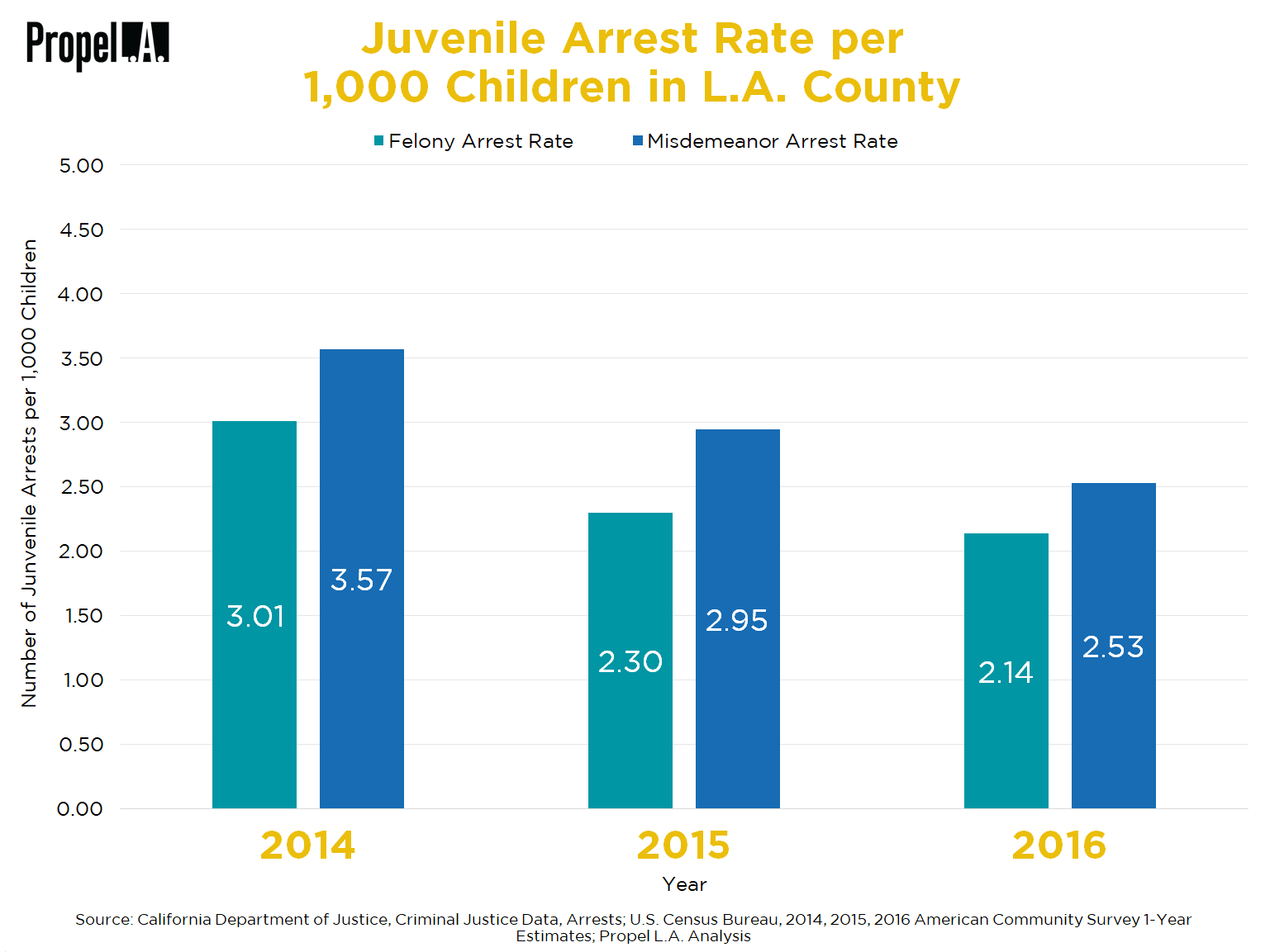 Juvenile Arrest Rate