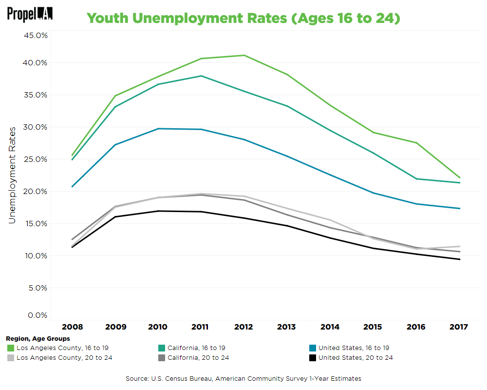 Youth Unemployment Rates (Ages 16 to 24)