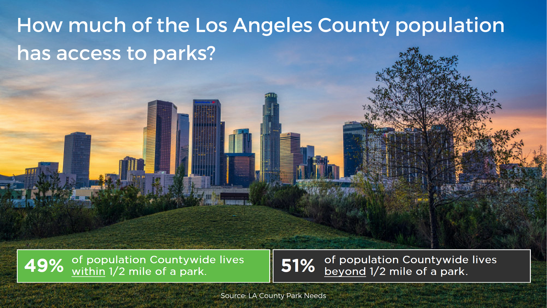Countywide Access to Parks