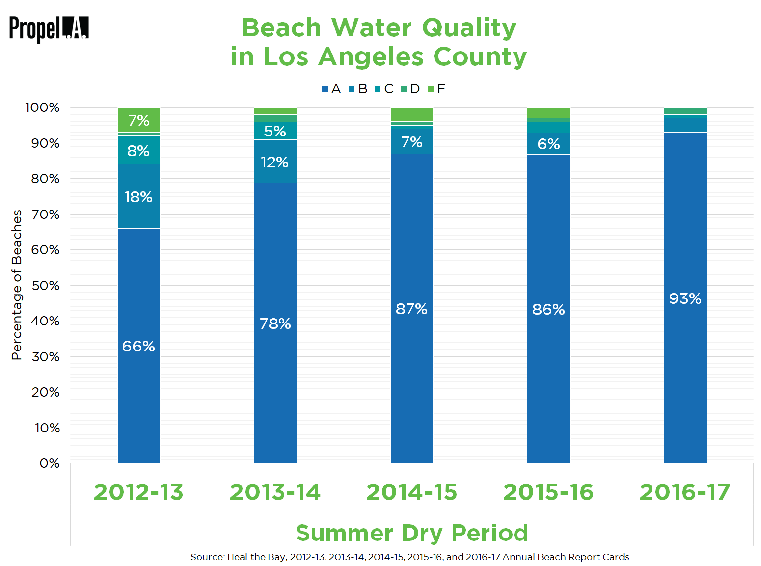 Beach Water Quality