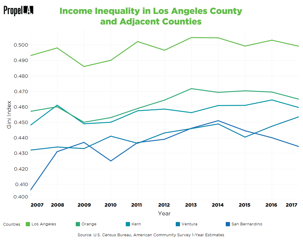 Income Inequality in Los Angeles County and Adjacent Counties