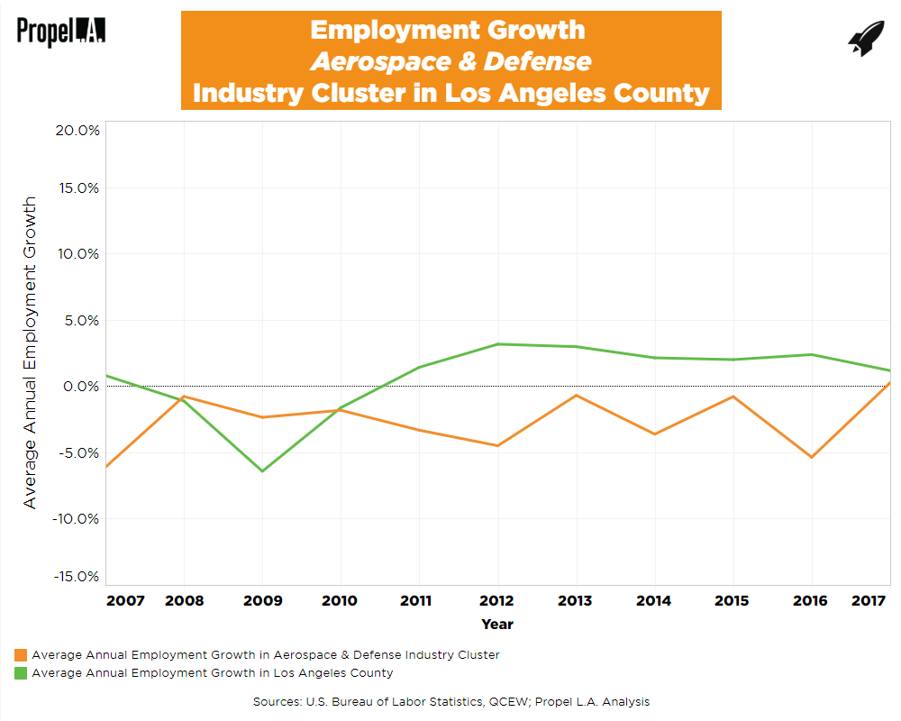 Employment Growth of Aerospace & Defense Industry Cluster