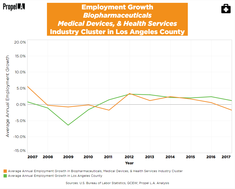 Employment Growth of Biopharmaceuticals, Medical Devices, & Health Services Industry Cluster