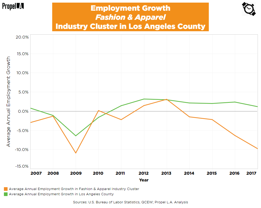Employment Growth of Fashion & Apparel Industry Cluster