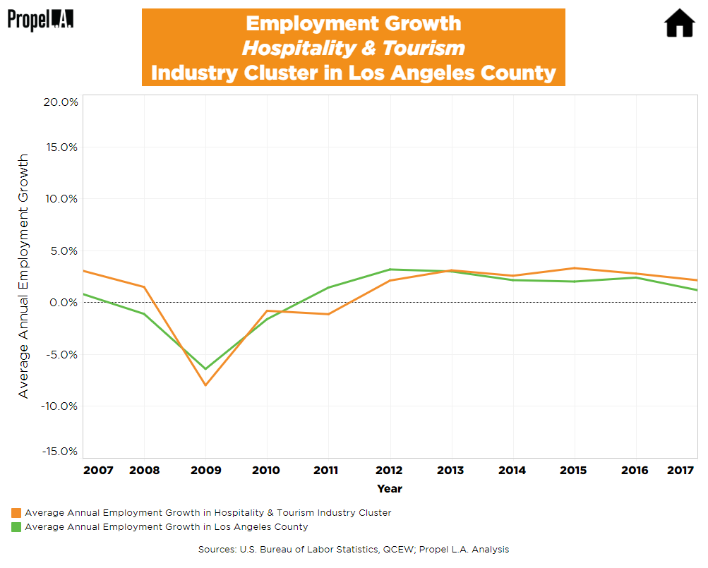 Employment Growth of Hospitality & Tourism Industry Cluster