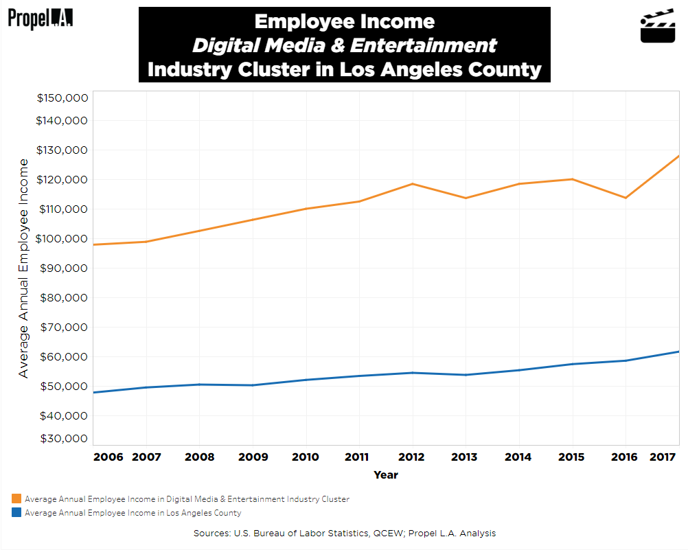 Employee Income of Digital Media & Entertainment Industry Cluster