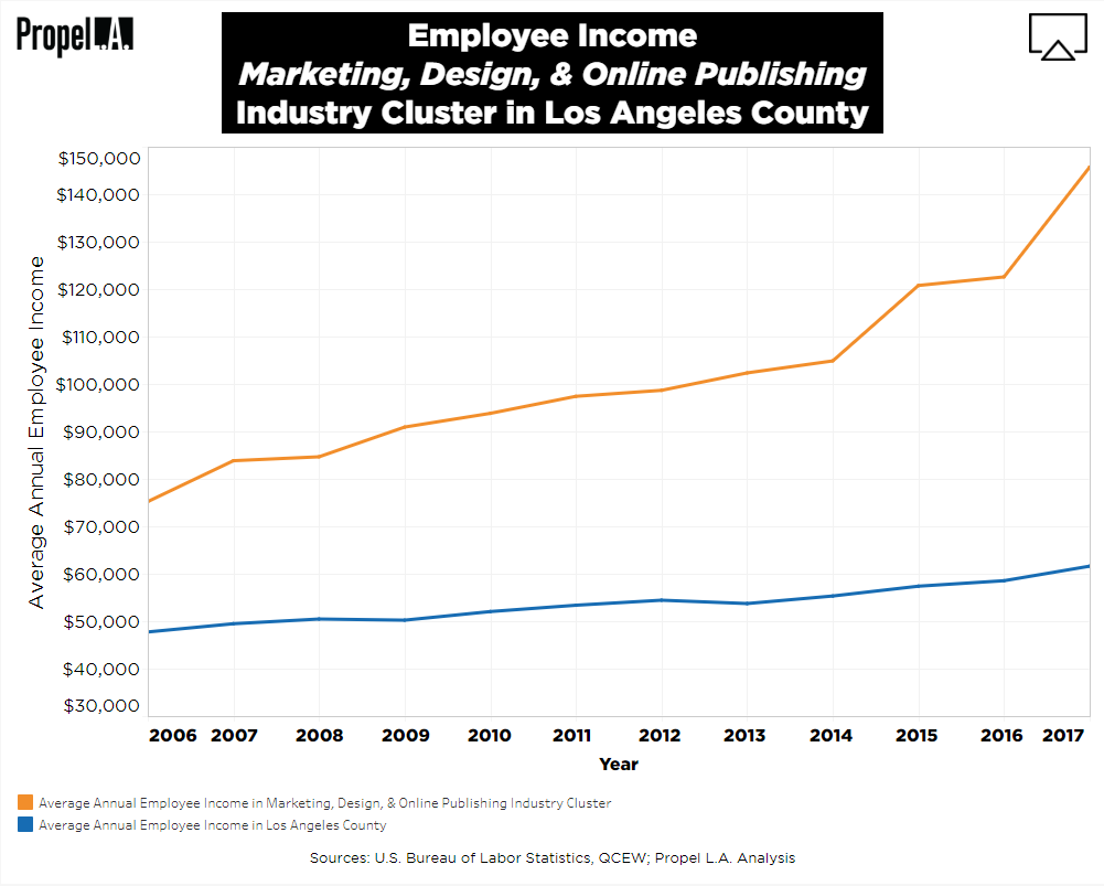 Employee Income of Marketing, Design, & Online Publishing Industry Cluster