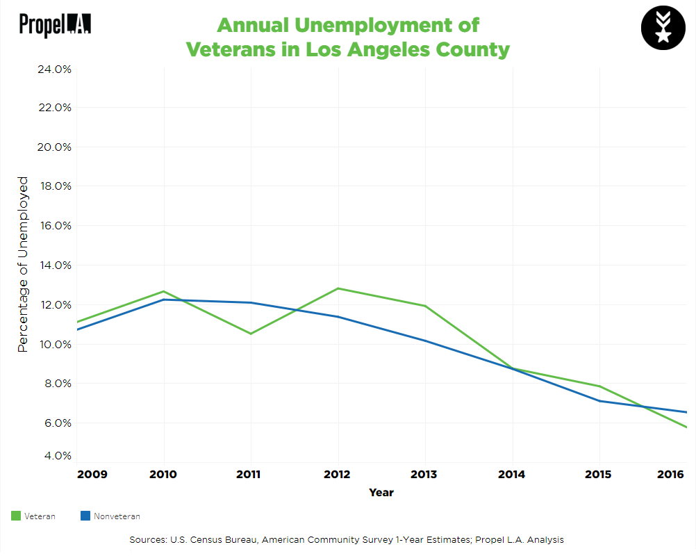Veteran Unemployment Rates