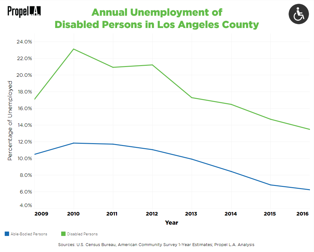 Disability Unemployment Rates