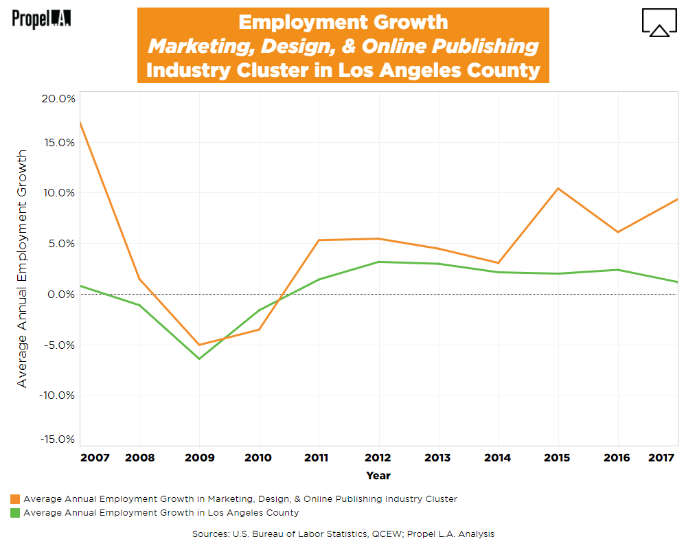 Employment Growth of Marketing, Design, & Online Publishing Industry Cluster