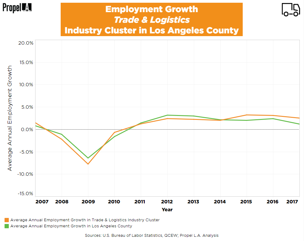 Employment Growth of Trade & Logistics Industry Cluster