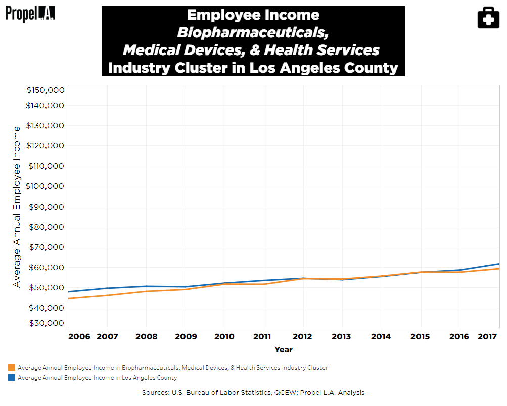 Employee Income of Biopharmaceuticals, Medical Devices, & Health Services Industry Cluster