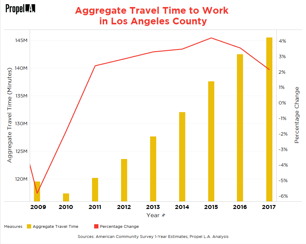 Aggregate Travel Time to Work