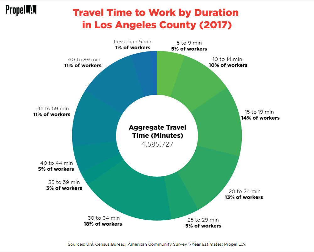 Travel Time to Work by Duration