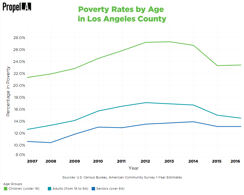 Poverty by Age Group