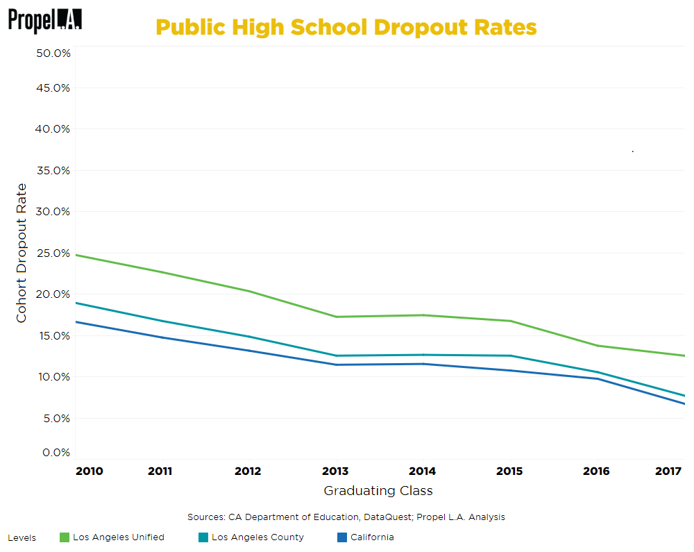 Public High School Dropout Rates