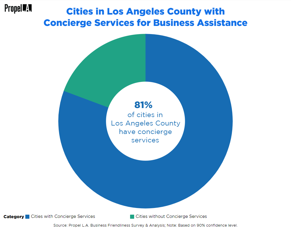 Cities with Concierge Services