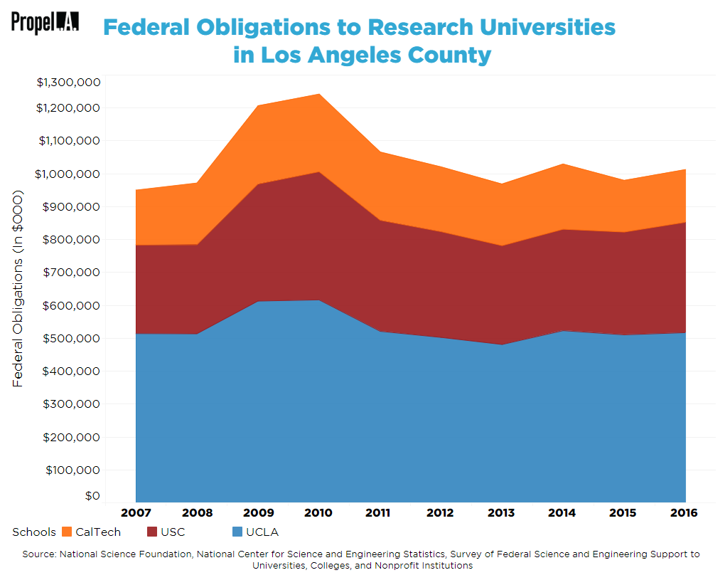 Federal Obligations to Research Universities