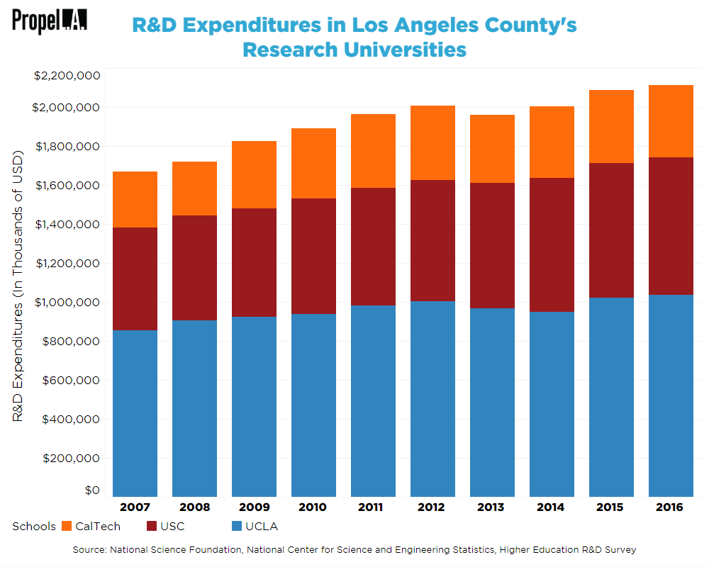 R&D Expenditures in Research Universities