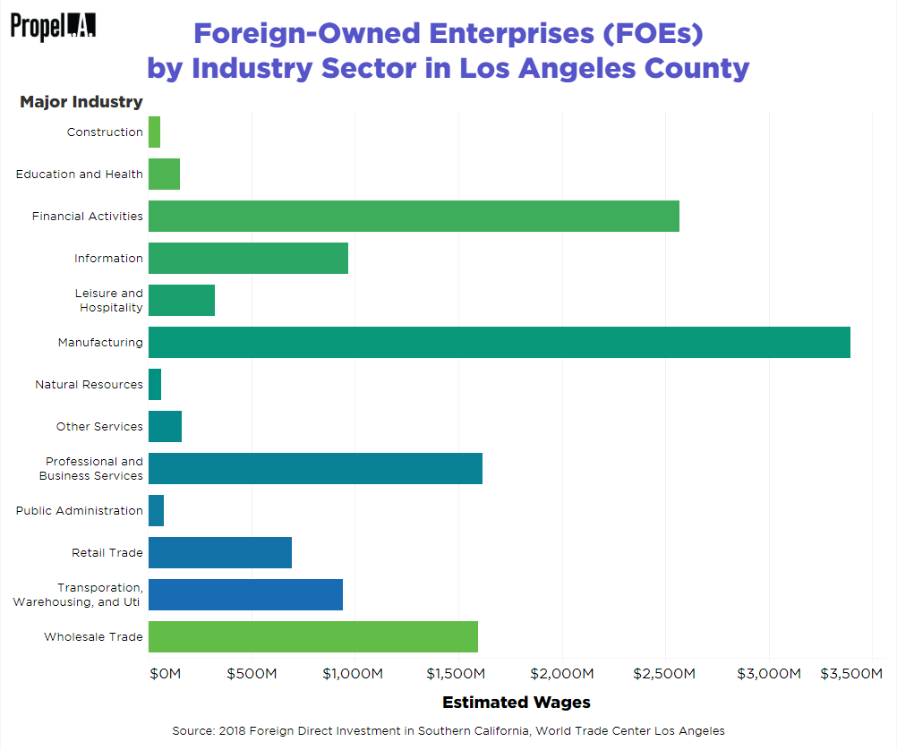 Foreign-Owned Enterprises (FOEs) by Industry Sector