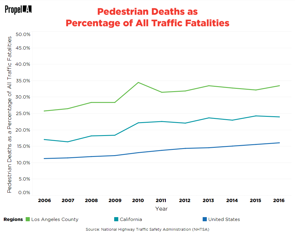 Pedestrian Deaths as Percentage of All Traffic Fatalities
