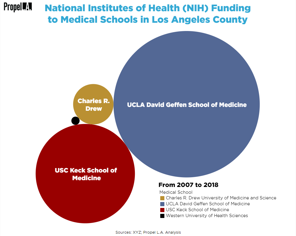 NIH Funding to Medical Schools