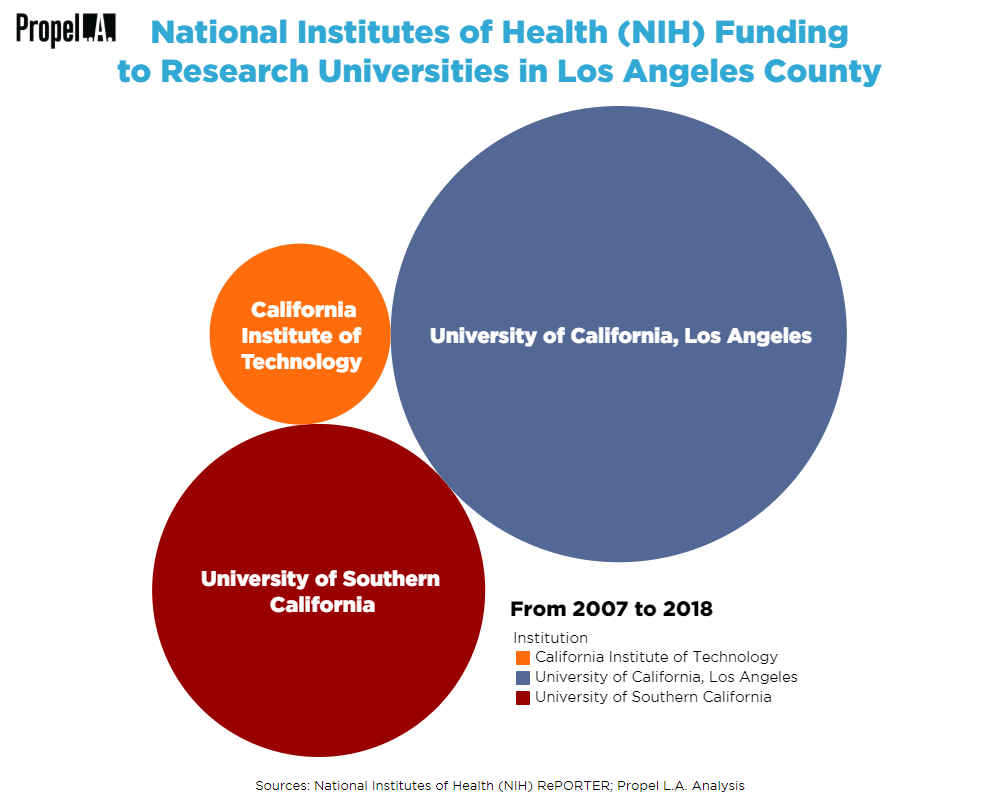 NIH Funding to Research Universities